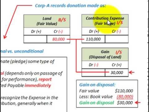 Donated Capital
