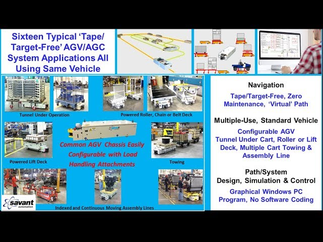 SAVANT 'Tape/Target-free' AGV/AGC - 16 System Applications with Same Configurable Chassis