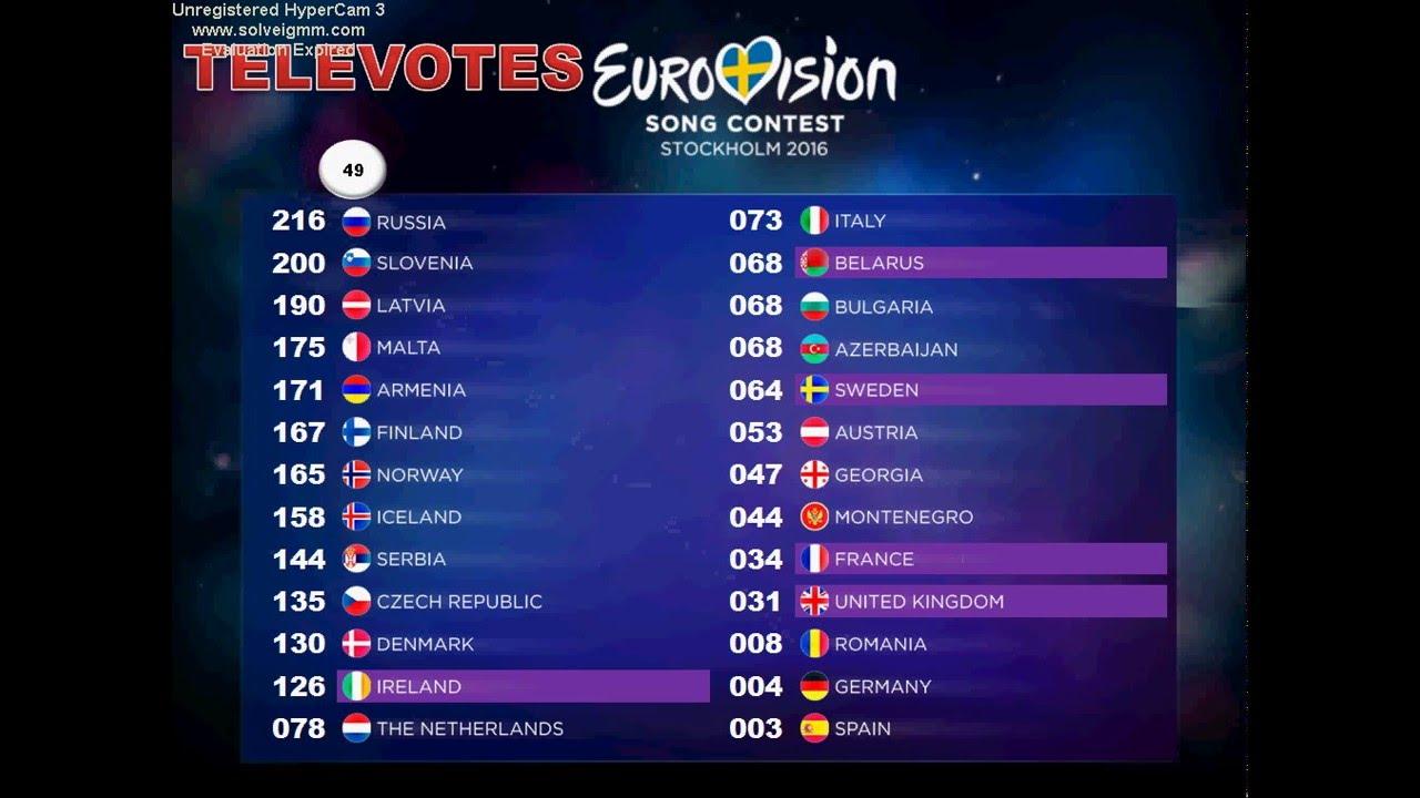 eurovision rangliste