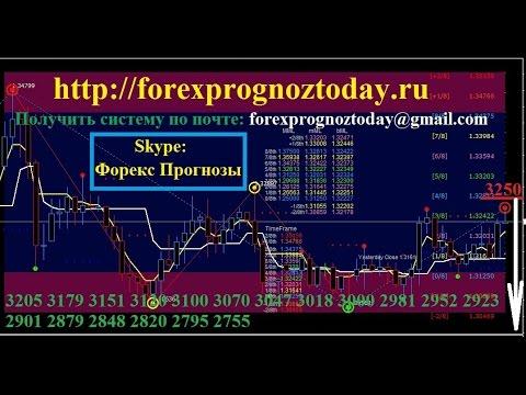 Форекс Прогноз GBP USD Сигнал на Сегодня по фунт доллару Forex Prognoz GBP USD