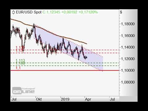 S&P500 - 2.860 Punkte im Fokus! - Chart Flash 08.04.2019
