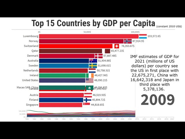 Top 15 Countries by GDP per Capita | 1980/2020