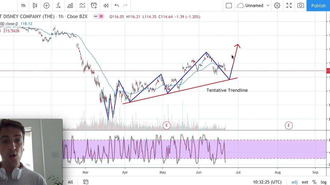 Disney stock analysis – Disney Stock forecast today ( week 22/06/20) – DSN Stock analysis - YouTube
