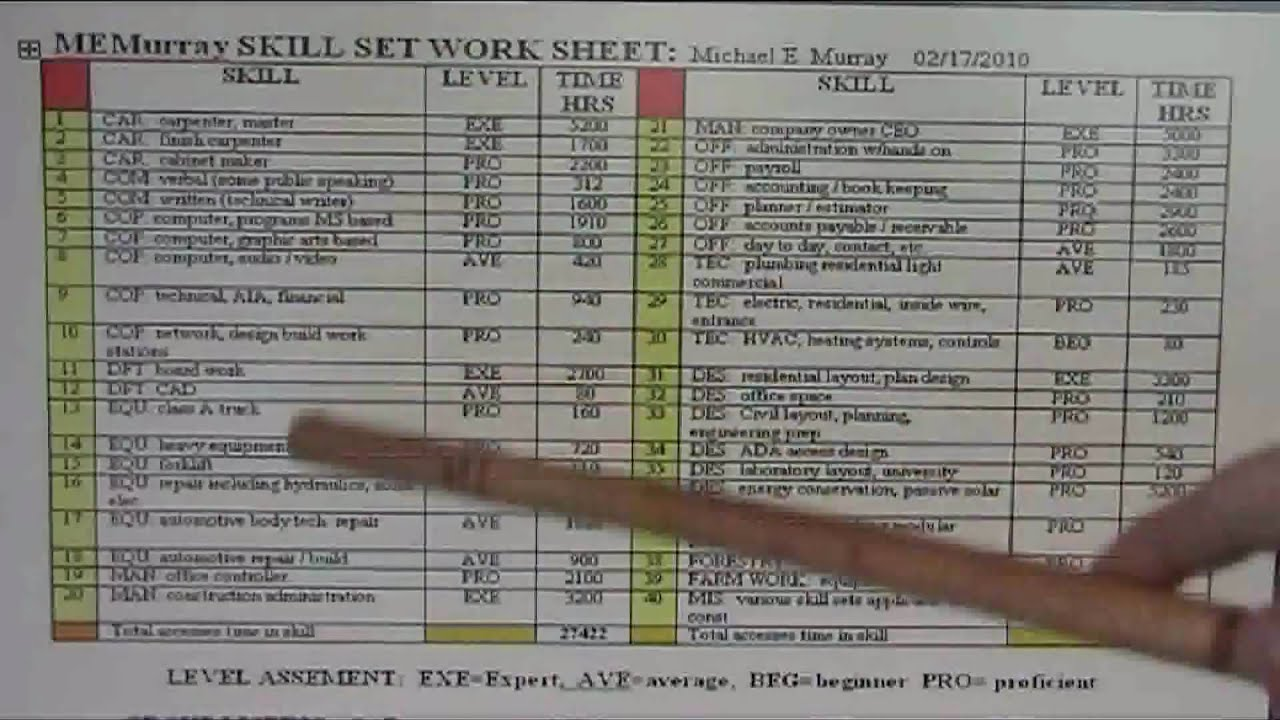 Resume Toolbox Work Skill Assessment How To Worksheet Amp Graph