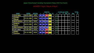 Japan-China-Korea Friendship Tournament (Tokyo 2020 Test Event)