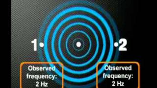 Physics - Waves in the Real World: Introducing the Doppler Effect