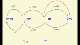 Umwandlung-Distanz-Messungen