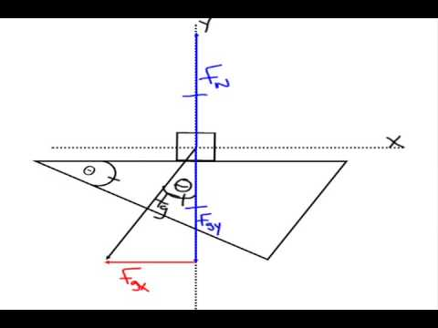 Forces on an Inclined Plane - How To Draw A Free Body Diagram ...