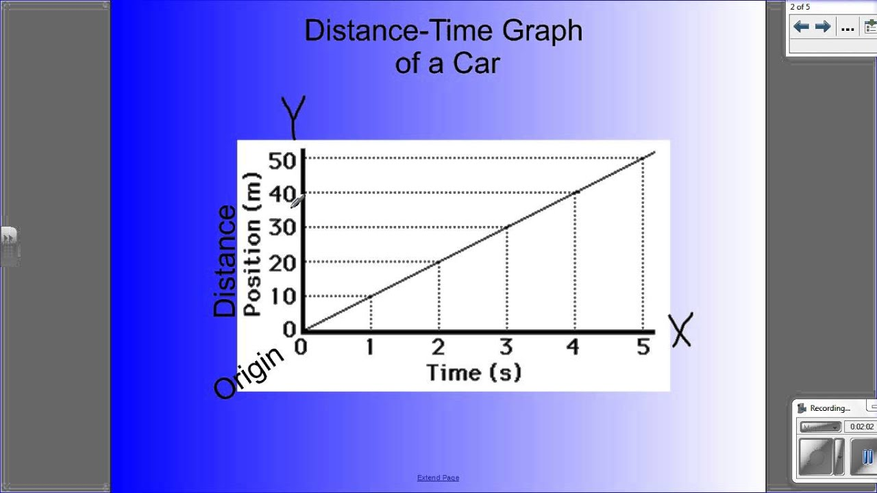 How To Calculate Average Speed Using A Distance Time Graph