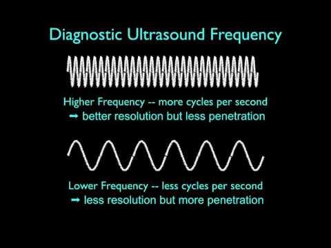 Ultrasound Physics Basics Physics And Image Generation