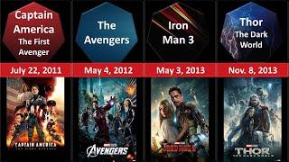 Marvel Movies in Chronological order Comparison 2020 Update | Marvel Cinematic Universe Timeline