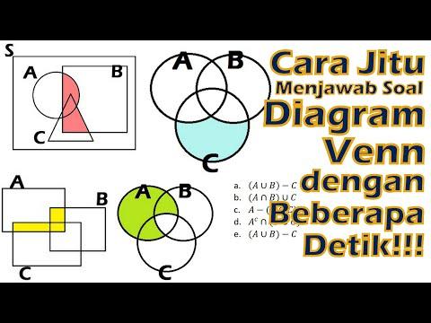 TPS UTBK 2020 - 15 Soal Diagram Venn di Pengetahuan Kuantitatif.