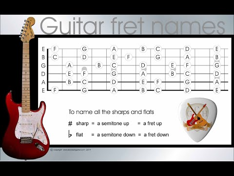 All the guitar note names – learn the names of the guitar frets in 4 easy steps