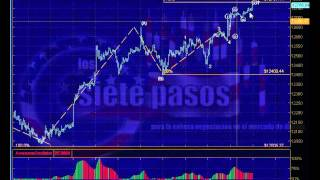 Recuento Ondas Elliott Dow Jones Ind. para 17 a 22 Jun