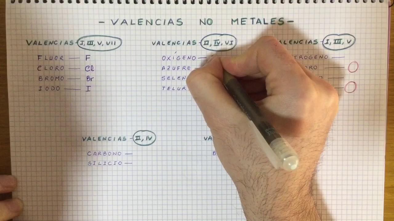 Formulacin inorgnica valencias de no metales ms importantes valencias de no metales ms importantes urtaz Images