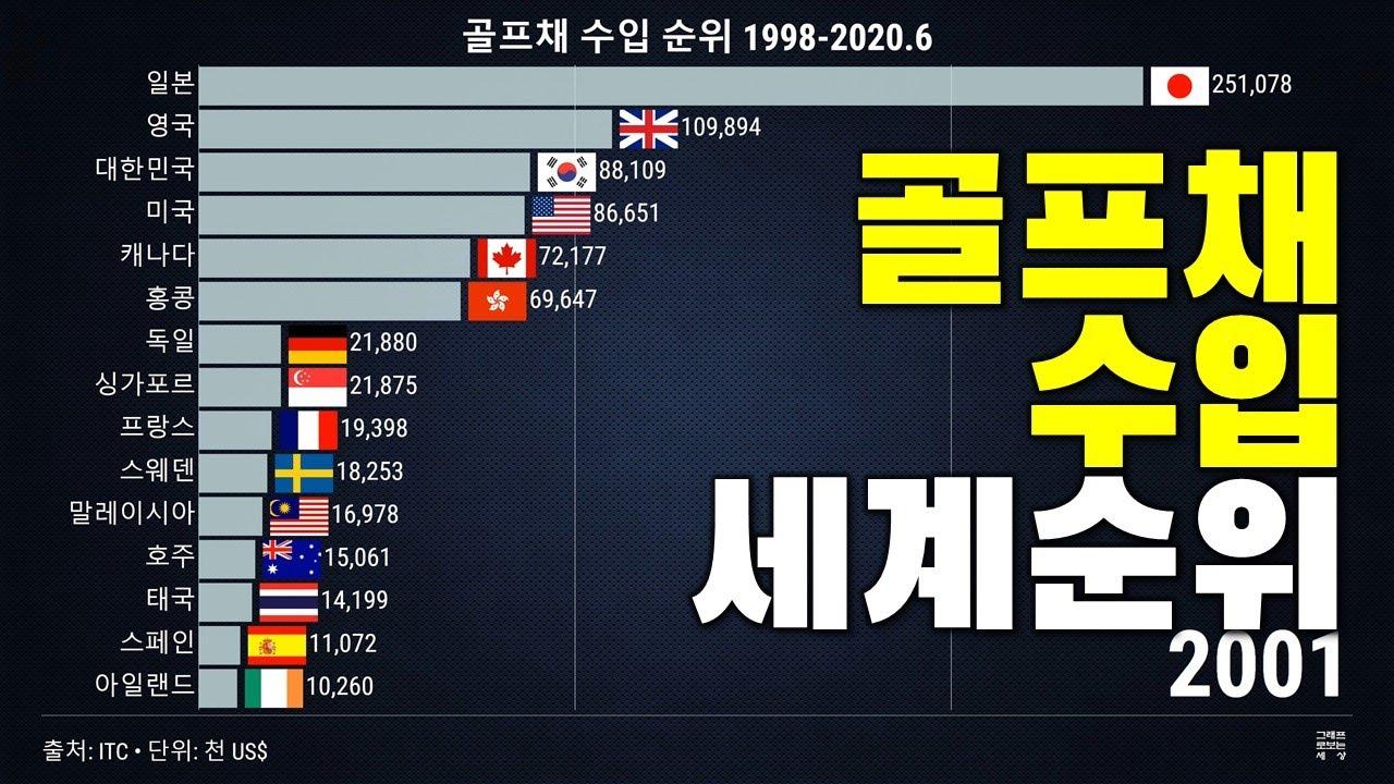 그래프로보는 골프채 수입 세계 순위 변화 2001-2019