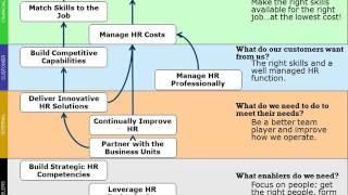 The HR Scorecard: 3 of 7