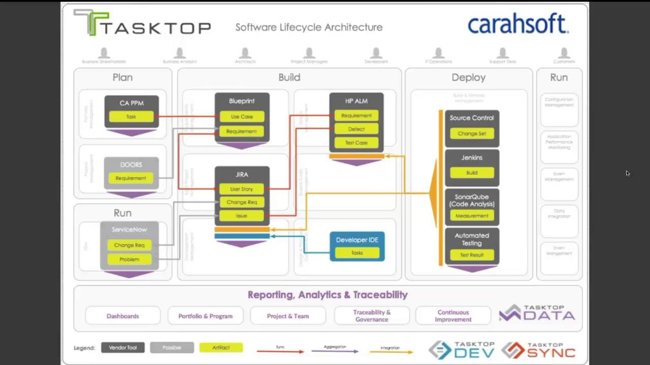 Tasktop Software Lifecycle Architecture Diagrams