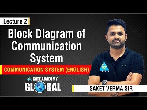Block Diagram Of Communication System | Communication System