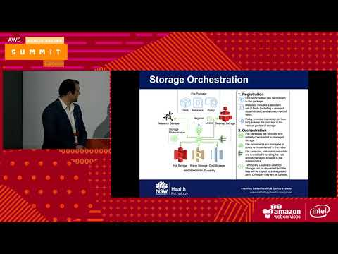 Deep Dive On Object Storage: Amazon S3 and Amazon Glacier - Part 2: Timothy Eckersley