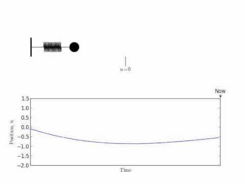 Free damped vibrations: under, critical, and over damping