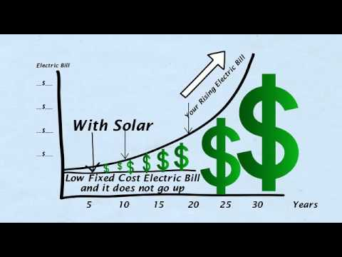 How our Solar Power programs works