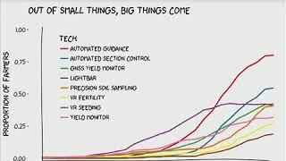 A Farm Management Economist's Perspective on Big Data