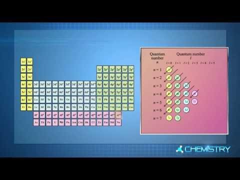 วิชาเคมี - ตารางธาตุในปัจจุบัน