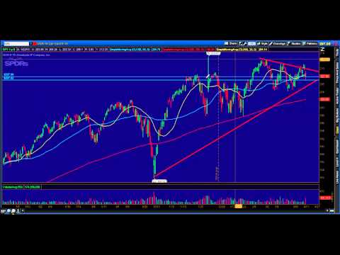 SPY weekly analysis 04/18/15-MUST watch