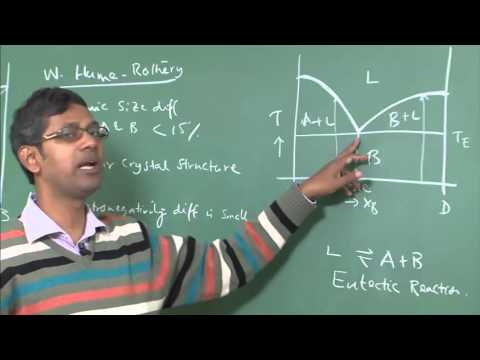 Lecture 11 :  Phase Diagram of Binary Eutectic Systems