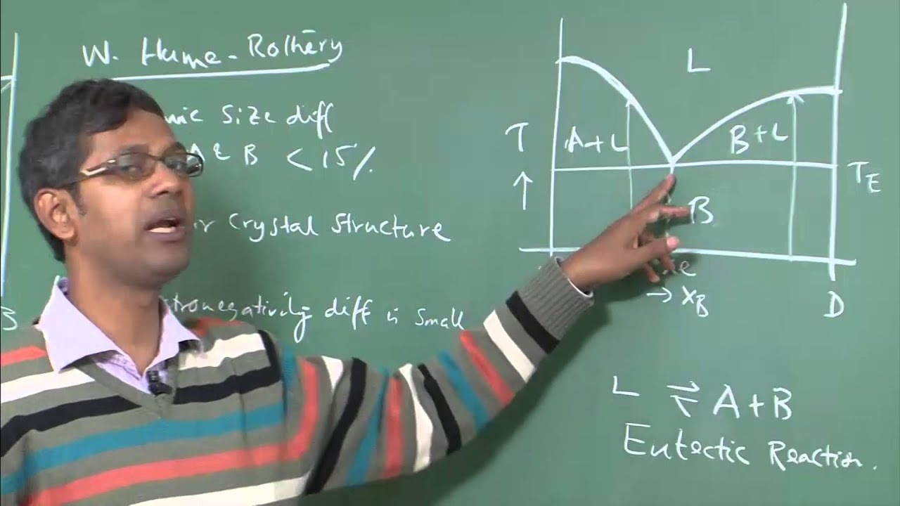 Lecture 11 phase diagram of binary eutectic systems youtube ccuart Gallery