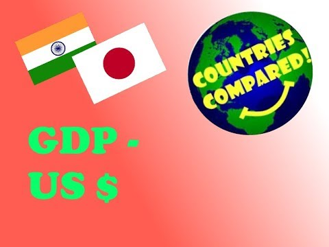 GDP (US $) - Countries Compared! - Top 10