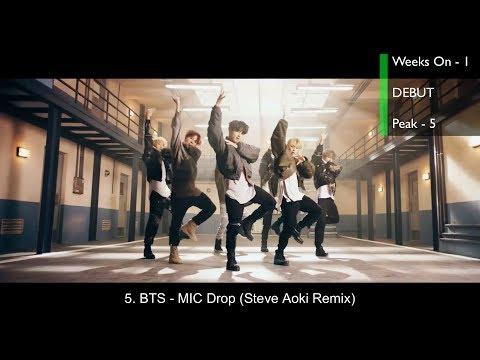 Top 20 Songs This Week Worldwide (December 30, 2017)