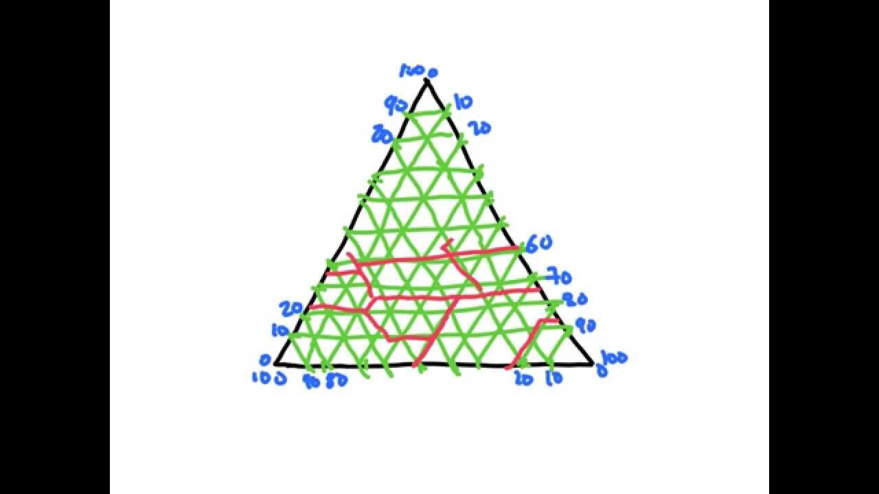Diagrama Triangular Suelos - Parte 1 - Camh