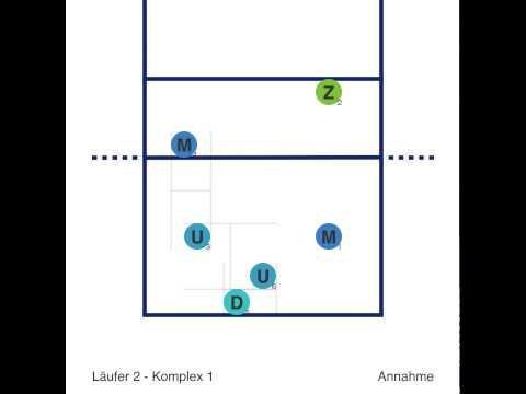 Läufer 2 - Komplex 1 (Annahme bei gegnerischem Aufschlag)