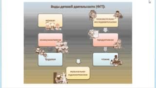 Интернет-семинар «Структура и содержание образовательной программы ДОУ»