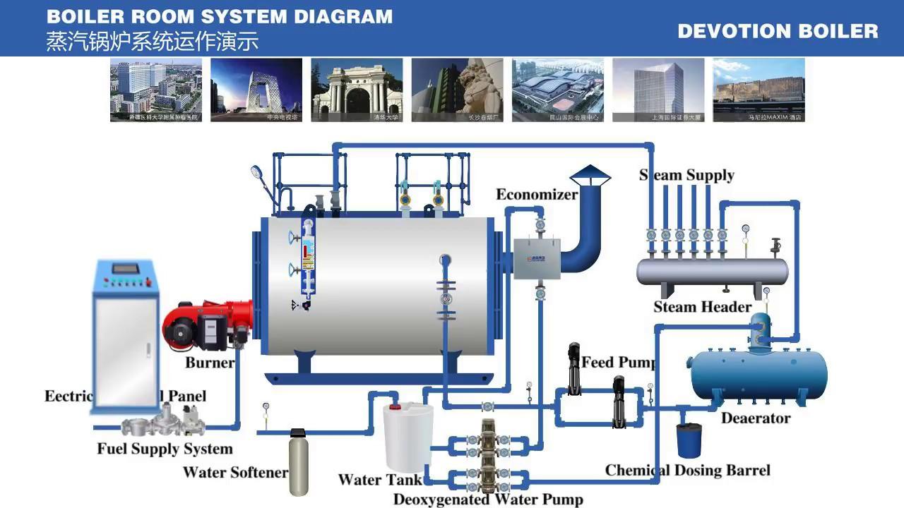 Devotion steam boiler operation presentation - YouTube