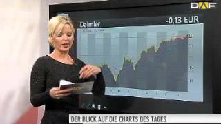 Chart Check: Munich Re, Lanxess, Deutsche Bank, SAP und Cancom