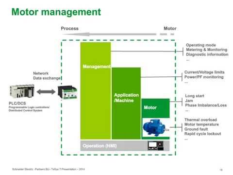 Integrating Motor Control Information into the Enterprise Business Systems with Schneider Electric