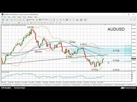 Technical Analysis: 22/05/2018 - AUDUSD turns bullish in short term at one-month high