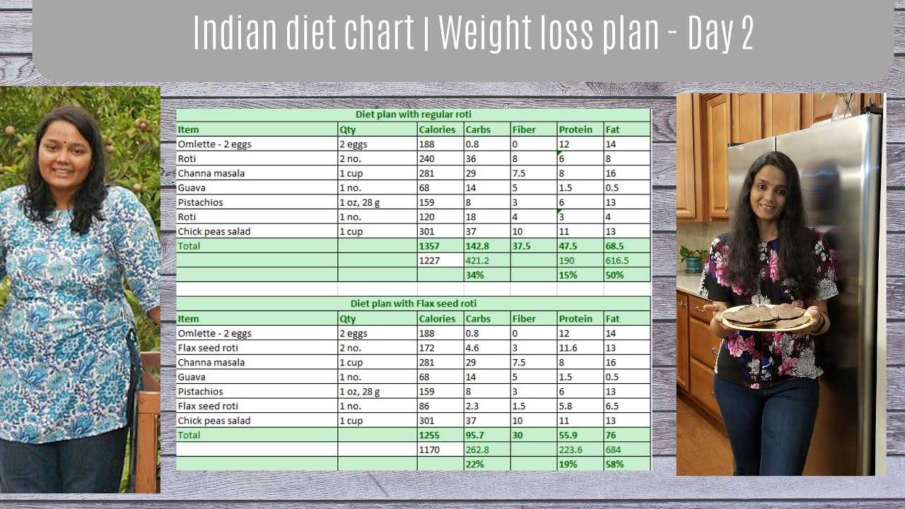 Indian diet chart | Indian weight loss plan | day 2 ...