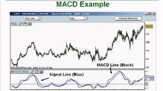 Forex Indicator with MACD Indicators