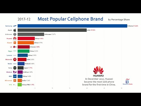 Most Popular Mobile Phone Brand (2010-2019)