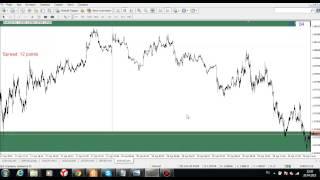 Как движется цена на рынке, точки входа и выхода! Лучшая стратегия для торговли на форекс!