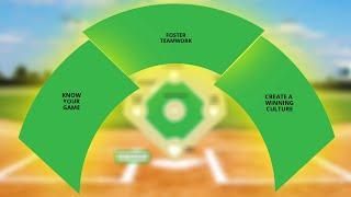 Dr. Howard Fero: Major League Leadership Part 3: Leading the Game