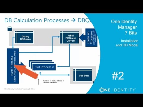 One Identity Manager | Version 7 Bits #2 | Installation and DB Model