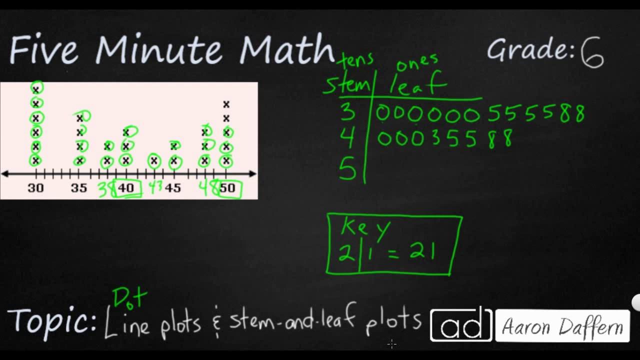 6th Grade Math - Interpreting Numeric Data