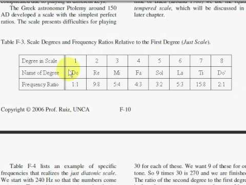 Memorizing the Interval Ratios