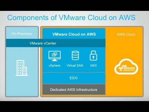 VMware Cloud On AWS - Demo