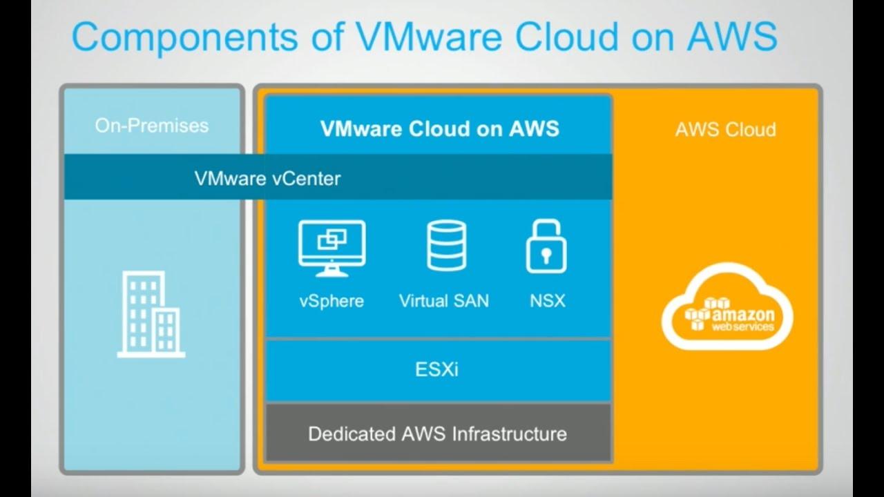 Resultado de imagen para VMware Cloud on AWS